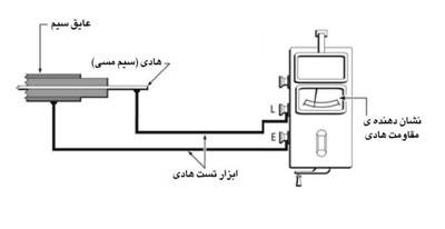 سیستم میگر تستر عایق